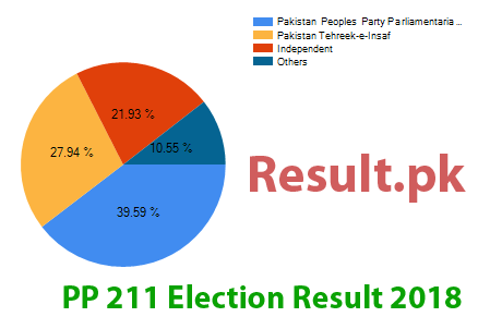 Election result 2018 PP-211