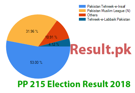 Election result 2018 PP-215