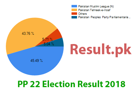 Election result 2018 PP-22