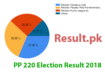 Election result 2018 PP-220