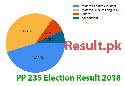 Election result 2018 PP-235