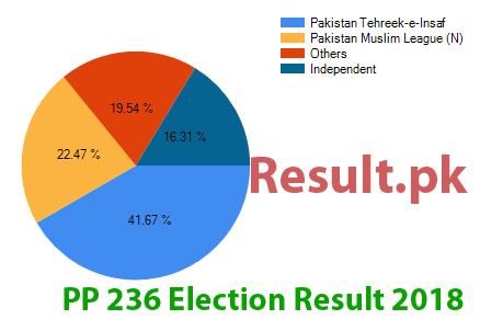 Election result 2018 PP-236