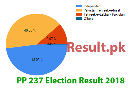 Election result 2018 PP-237