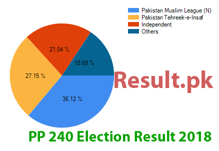 Election result 2018 PP-240