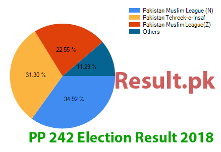 Election result 2018 PP-242