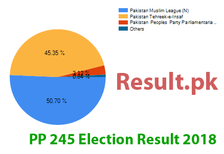 Election result 2018 PP-245