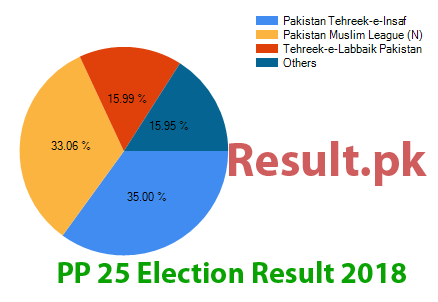 Election result 2018 PP-25
