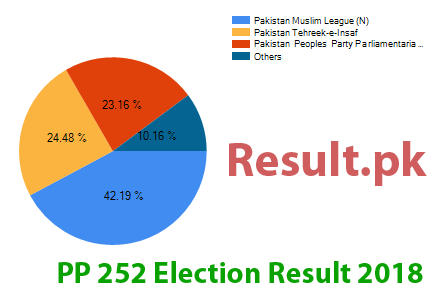 Election result 2018 PP-252