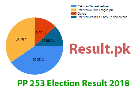 Election result 2018 PP-253