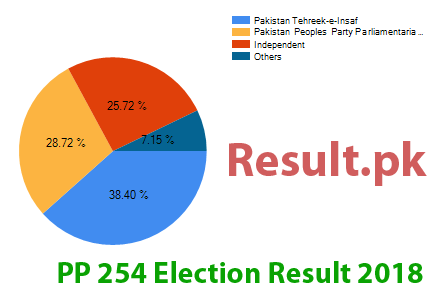 Election result 2018 PP-254