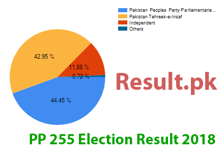 Election result 2018 PP-255