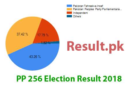 Election result 2018 PP-256