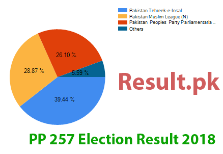 Election result 2018 PP-257