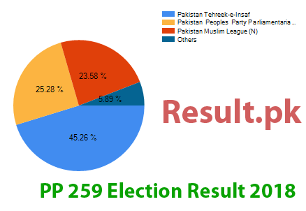 Election result 2018 PP-259