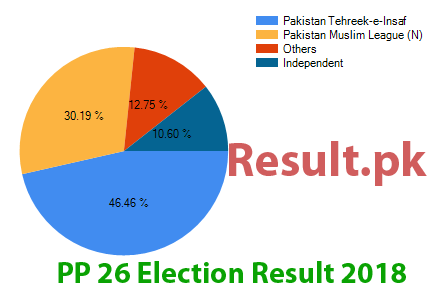 Election result 2018 PP-26