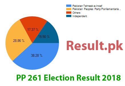 Election result 2018 PP-261