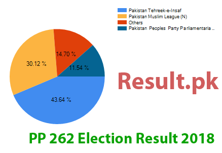 Election result 2018 PP-262