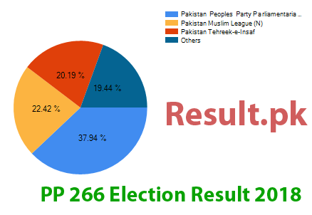 Election result 2018 PP-266