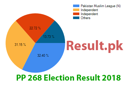 Election result 2018 PP-268