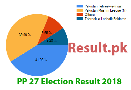 Election result 2018 PP-27