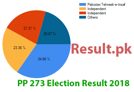 Election result 2018 PP-273