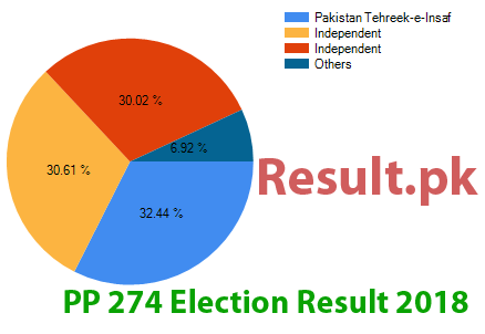 Election result 2018 PP-274