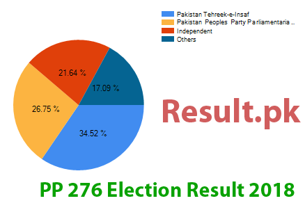 Election result 2018 PP-276