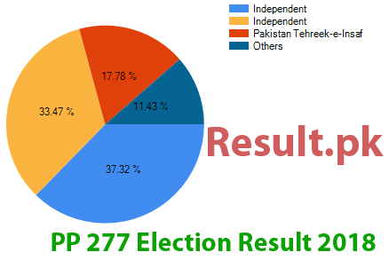 Election result 2018 PP-277