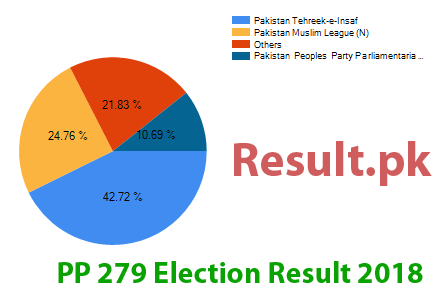 Election result 2018 PP-279