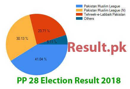 Election result 2018 PP-28