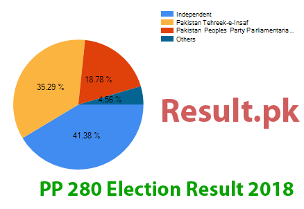 Election result 2018 PP-280