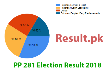 Election result 2018 PP-281
