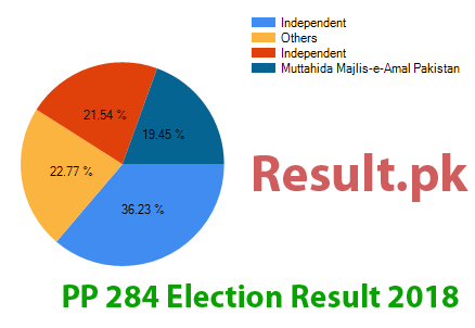 Election result 2018 PP-284