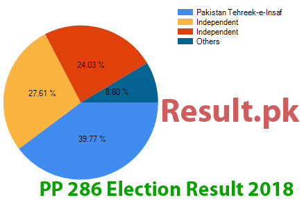 Election result 2018 PP-286