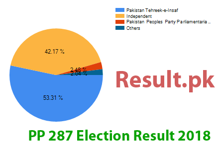 Election result 2018 PP-287