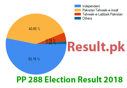 Election result 2018 PP-288
