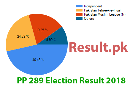 Election result 2018 PP-289