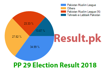 Election result 2018 PP-29