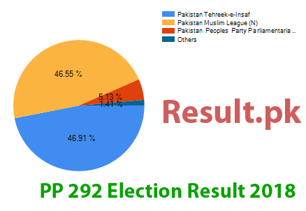 Election result 2018 PP-292