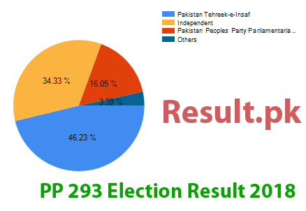 Election result 2018 PP-293