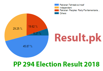 Election result 2018 PP-294