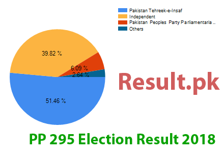 Election result 2018 PP-295
