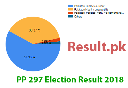 Election result 2018 PP-297