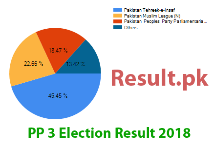 Election result 2018 PP-3