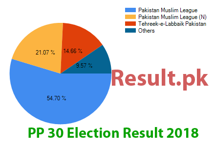 Election result 2018 PP-30