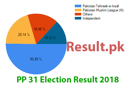 Election result 2018 PP-31