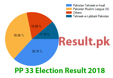 Election result 2018 PP-33