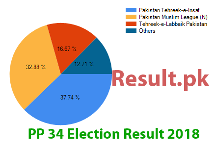 Election result 2018 PP-34