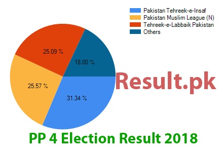 Election result 2018 PP-4