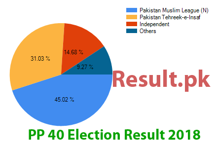 Election result 2018 PP-40